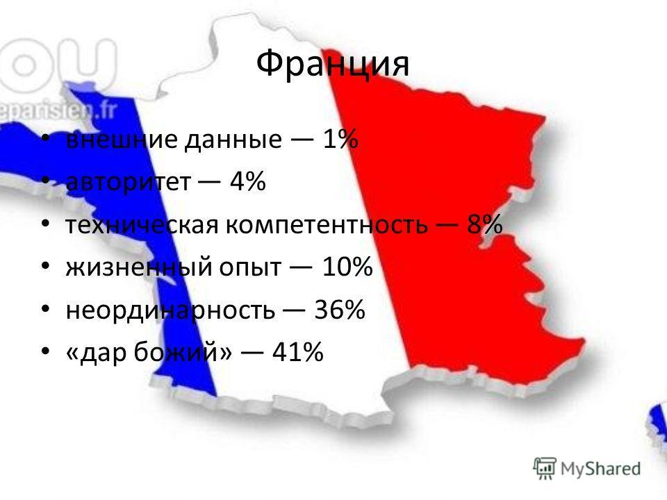 Франция внешние данные 1% авторитет 4% техническая компетентность 8% жизненный опыт 10% неординарность 36% «дар божий» 41%