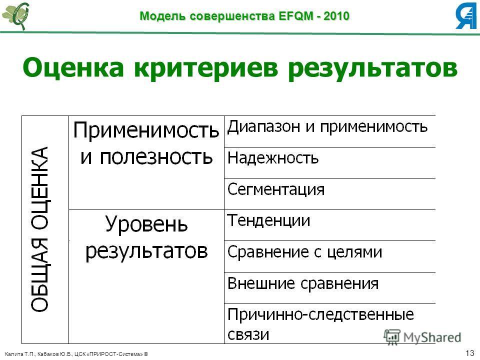Калита Т.П., Кабаков Ю.Б., ЦСК «ПРИРОСТ-Система» © 13 Модель совершенства EFQM - 2010 Оценка критериев результатов