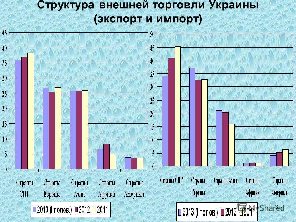 3 Структура внешней торговли Украины (экспорт и импорт)