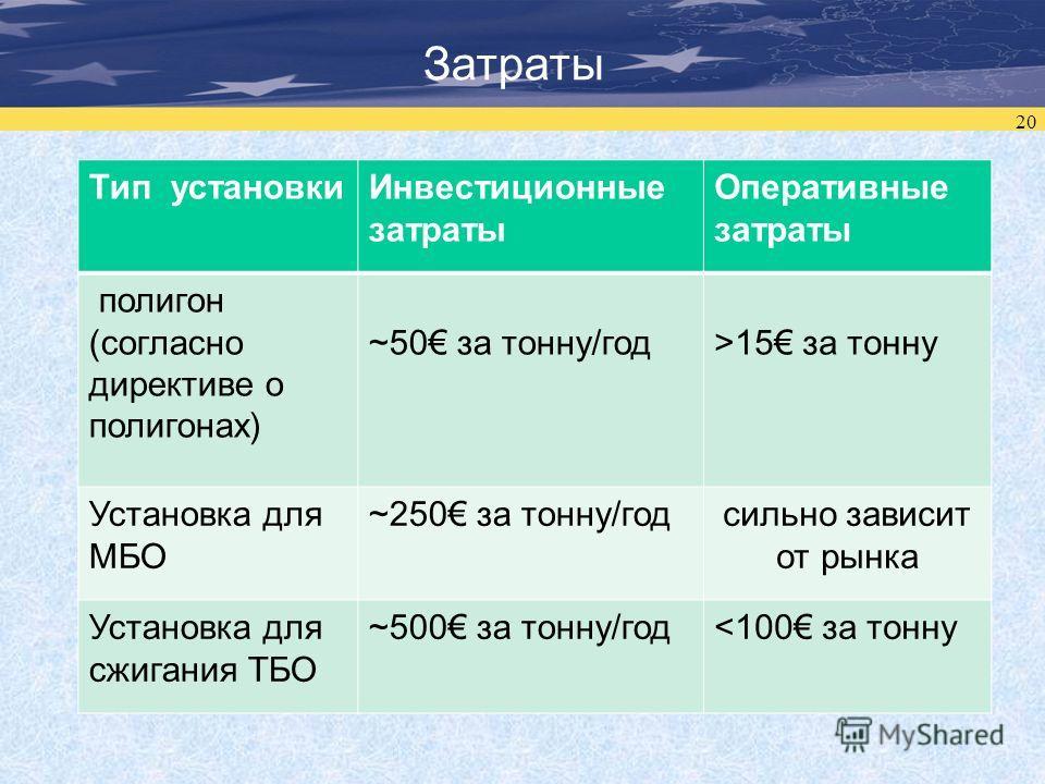20 Затраты Тип установкиИнвестиционные затраты Оперативные затраты полигон (согласно директиве о полигонах) ~50 за тонну/год>15 за тонну Установка для МБО ~250 за тонну/годсильно зависит от рынка Установка для сжигания ТБО ~500 за тонну/год