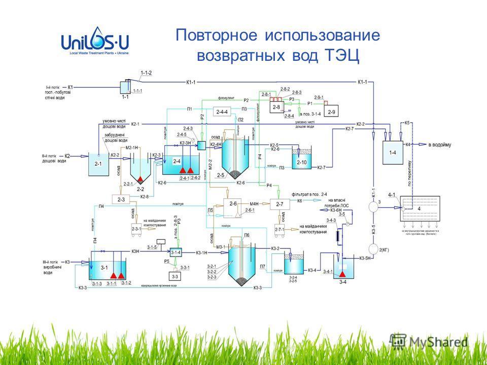 Повторное использование возвратных вод ТЭЦ