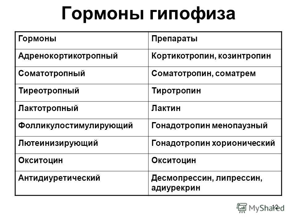 12 Гормоны гипофиза ГормоныПрепараты АдренокортикотропныйКортикотропин, козинтропин СоматотропныйСоматотропин, соматрем ТиреотропныйТиротропин ЛактотропныйЛактин ФолликулостимулирующийГонадотропин менопаузный ЛютеинизирующийГонадотропин хорионический
