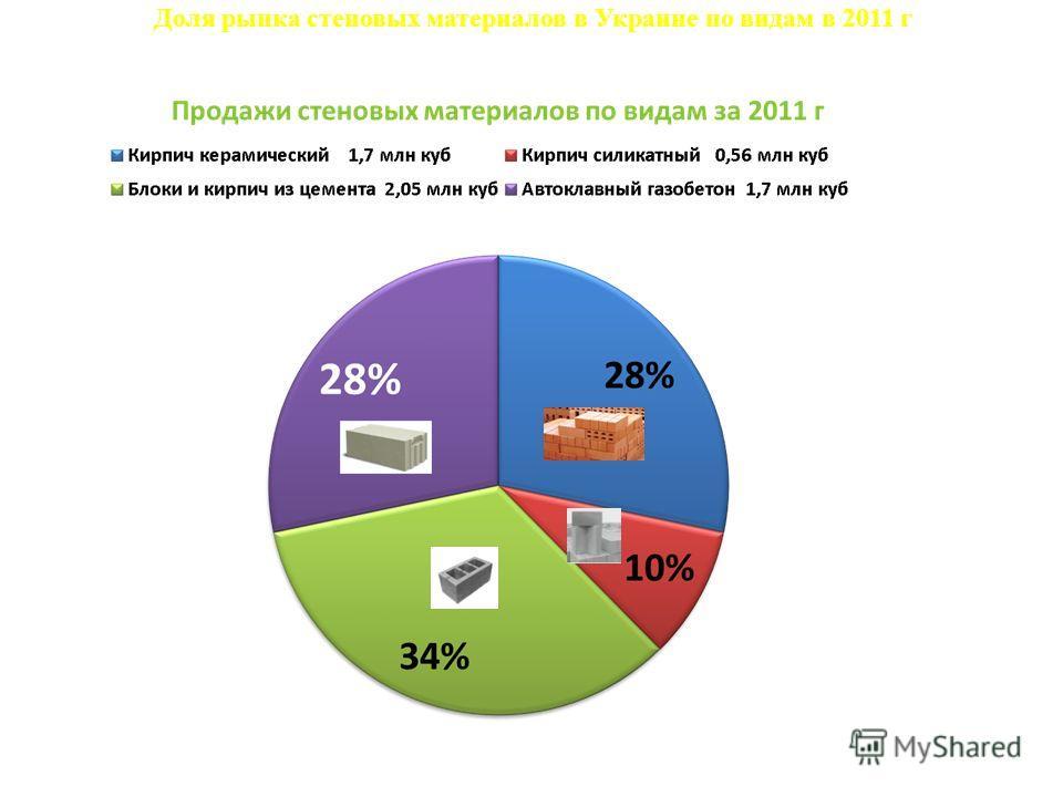 20,6% 36,6% 32,9% 9,9% Доля рынка стеновых материалов в Украине по видам в 2011 г