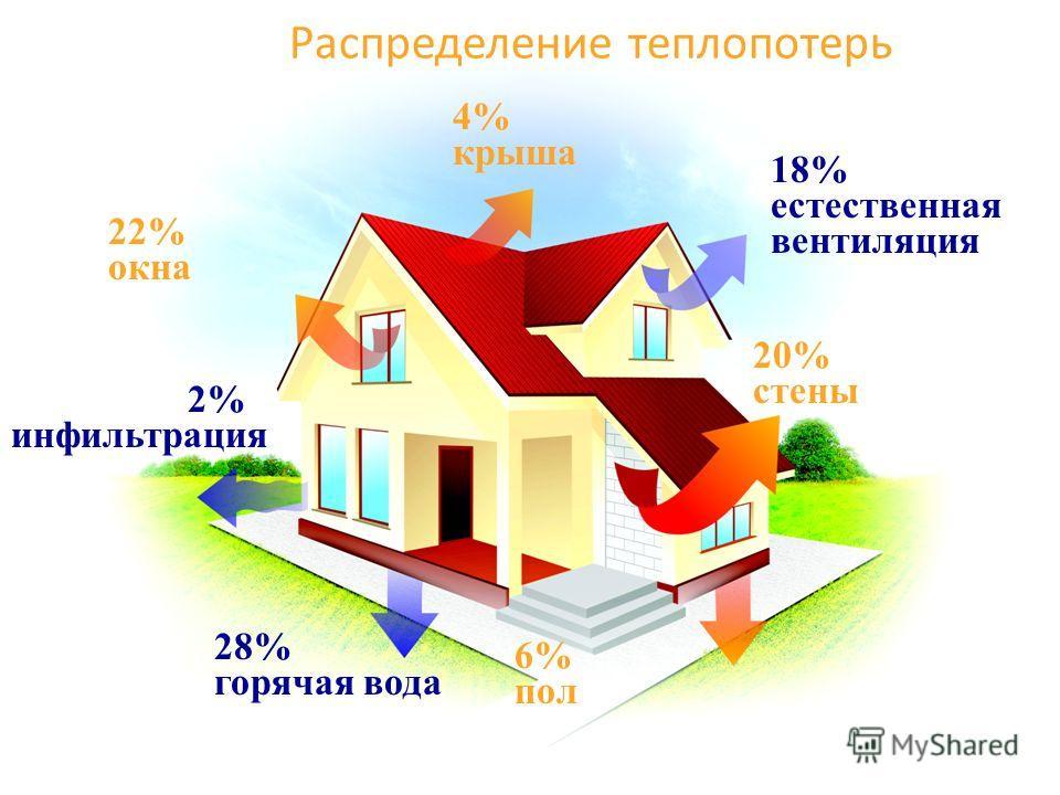 Распределение теплопотерь 22% окна 4% крыша 6% пол 20% стены 2% инфильтрация 28% горячая вода 18% естественная вентиляция