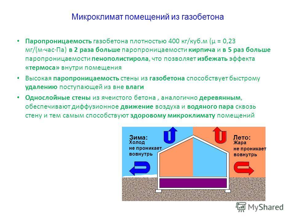 Паропроницаемость газобетона плотностью 400 кг/куб.м (μ = 0,23 мг/(м·час·Па) в 2 раза больше паропроницаемости кирпича и в 5 раз больше паропроницаемости пенополистирола, что позволяет избежать эффекта «термоса» внутри помещения Высокая паропроницаем