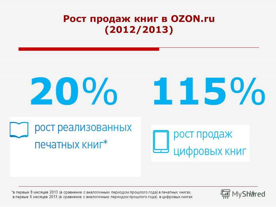 *в первые 8 месяцев 2013 (в сравнение с аналогичным периодом прошлого года) в печатных книгах, в первые 6 месяцев 2013 (в сравнение с аналогичным периодом прошлого года) в цифровых книгах 115% Рост продаж книг в OZON.ru (2012/2013) 16 20%