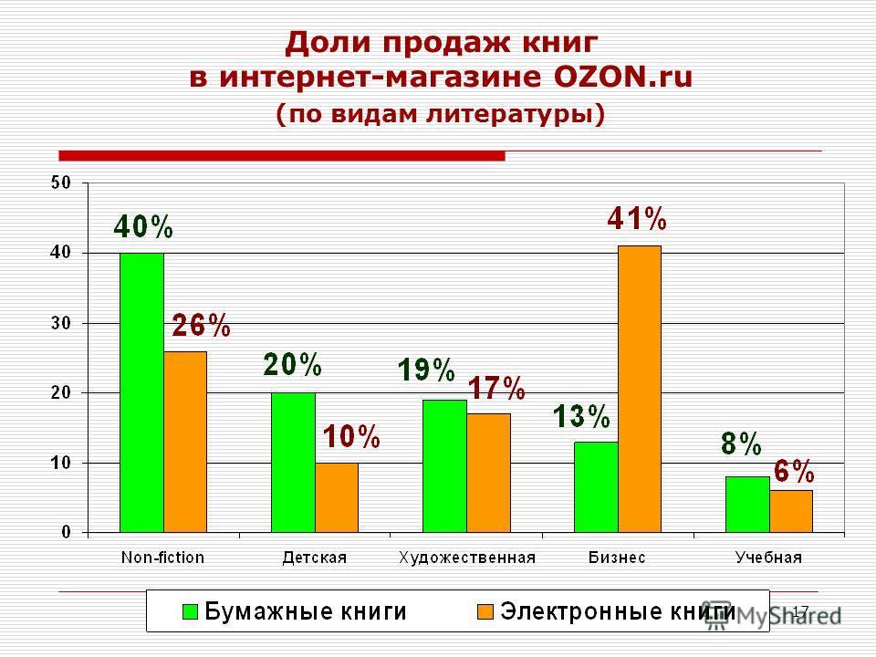 17 Доли продаж книг в интернет-магазине OZON.ru (по видам литературы)