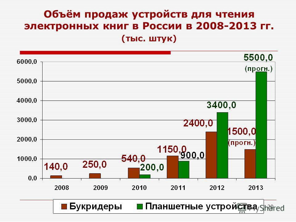 20 Объём продаж устройств для чтения электронных книг в России в 2008-2013 гг. (тыс. штук)