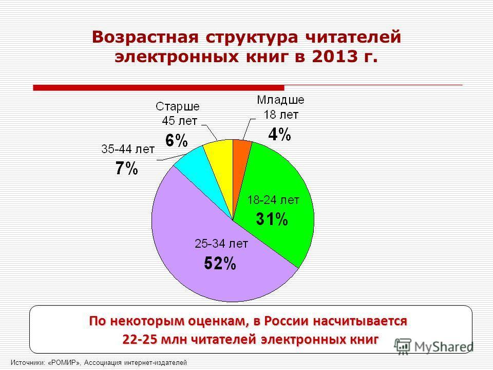 Возрастная структура читателей электронных книг в 2013 г. 26 Источники: «РОМИР», Ассоциация интернет-издателей По некоторым оценкам, в России насчитывается 22-25 млн читателей электронных книг
