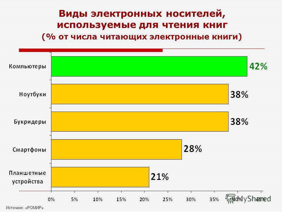 Виды электронных носителей, используемые для чтения книг (% от числа читающих электронные книги) Источник: «РОМИР»