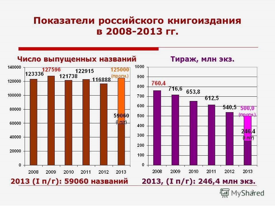 3 Показатели российского книгоиздания в 2008-2013 гг. Число выпущенных названий Тираж, млн экз. 2013 (I п/г):59060 названий 2013 (I п/г): 59060 названий 2013, (I п/г):246,4 млн экз. 2013, (I п/г): 246,4 млн экз.