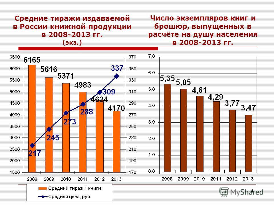4 Число экземпляров книг и брошюр, выпущенных в расчёте на душу населения в 2008-2013 гг. Средние тиражи издаваемой в России книжной продукции в 2008-2013 гг. (экз.)