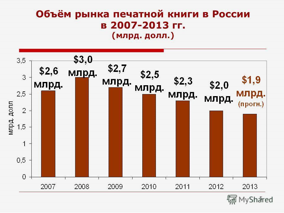 5 Объём рынка печатной книги в России в 2007-2013 гг. (млрд. долл.)