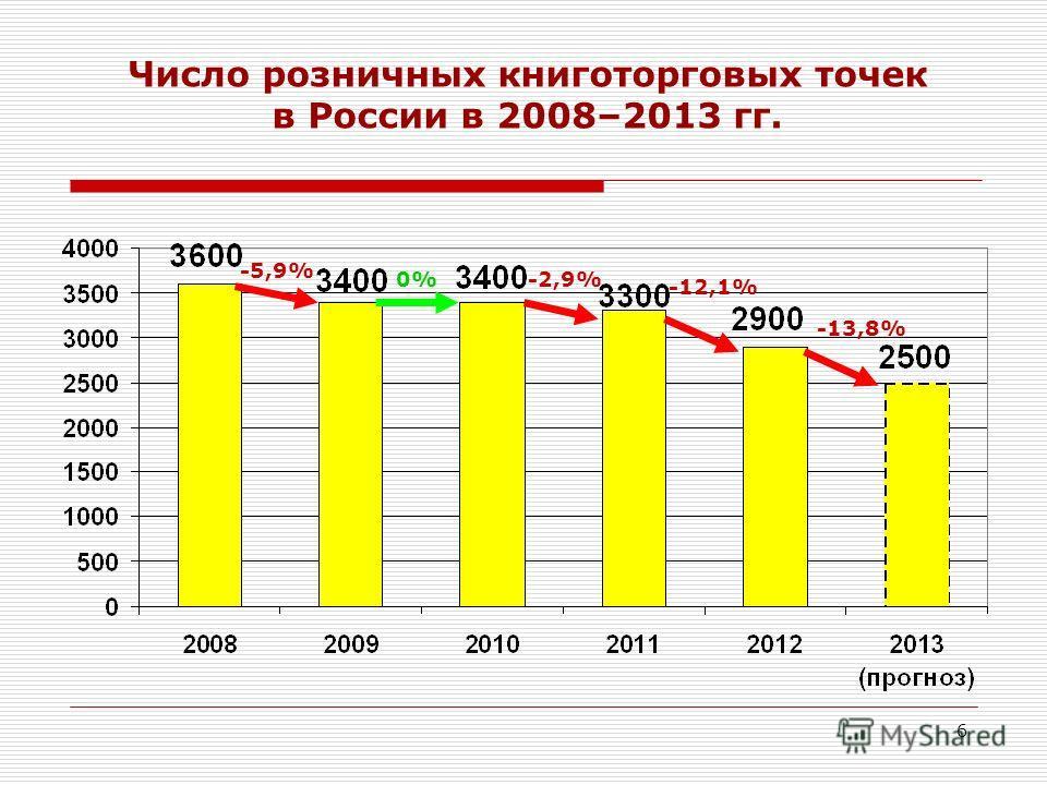 6 Число розничных книготорговых точек в России в 2008–2013 гг. -5,9% 0%-2,9% -12,1% -13,8%