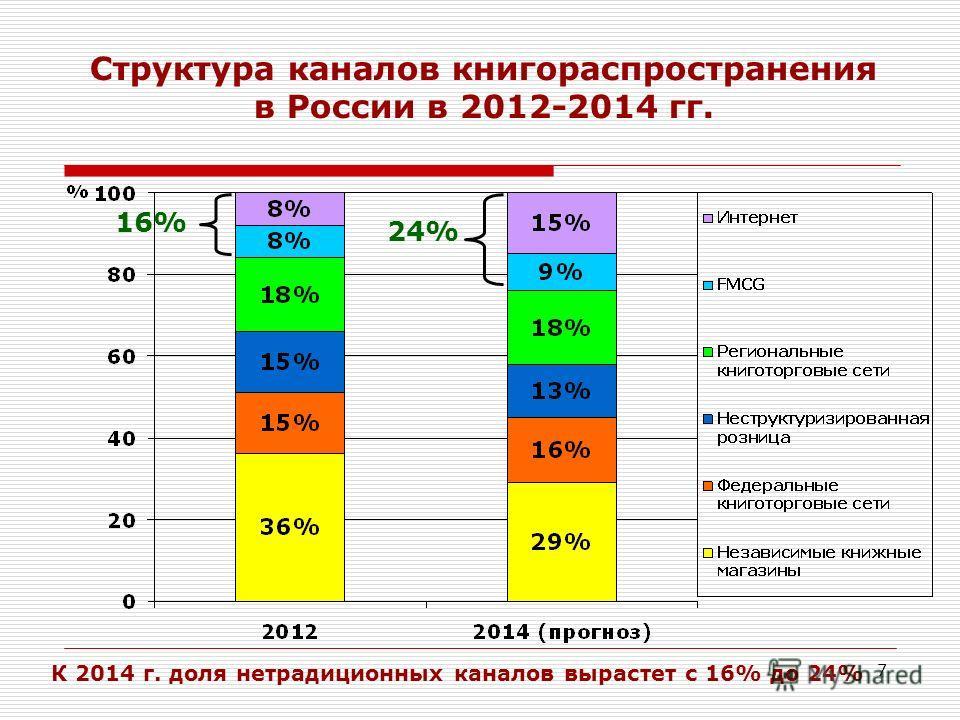 7 Структура каналов книгораспространения в России в 2012-2014 гг. 16% 24% К 2014 г. доля нетрадиционных каналов вырастет с 16% до 24%