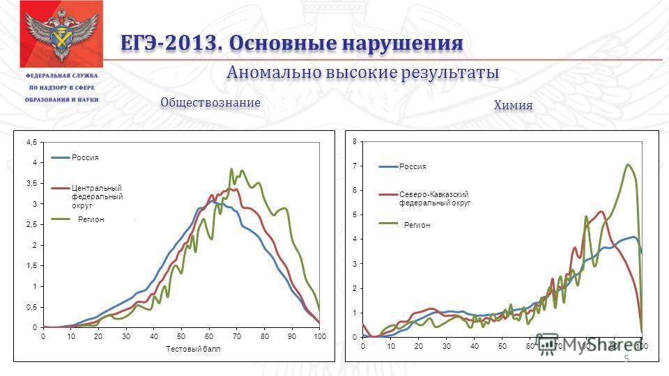 ЕГЭ-2013. Основные нарушения Аномально высокие результаты Обществознание Химия Регион 5