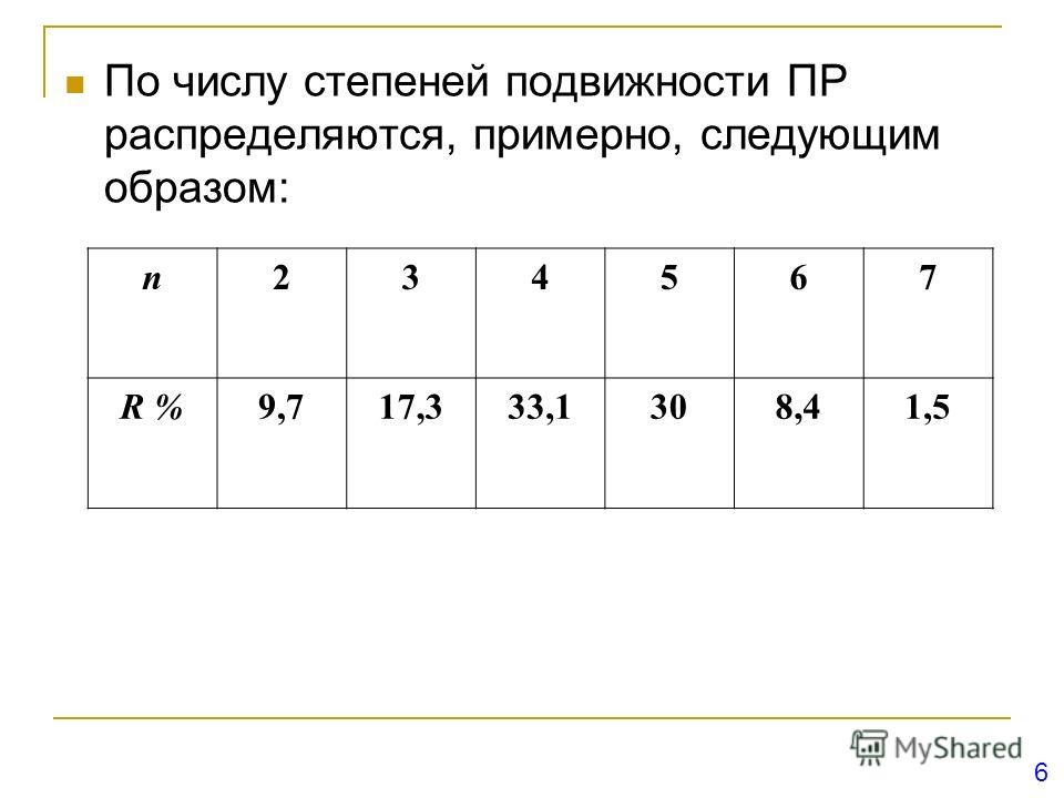 По числу степеней подвижности ПР распределяются, примерно, следующим образом: n234567 R %9,717,333,1308,41,5 6
