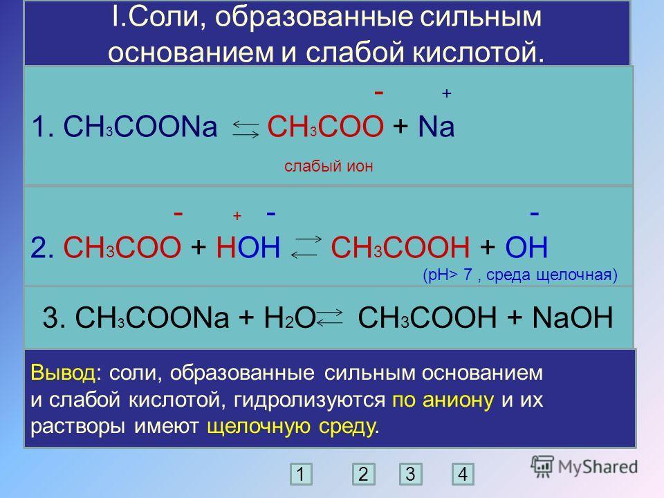 I.Соли, образованные сильным основанием и слабой кислотой. - + 1. CH 3 COONa CH 3 COO + Na слабый ион - + - - 2. CH 3 COO + HOH CH 3 COOH + OH (рН> 7, среда щелочная) 3. CH 3 COONa + Н 2 О CH 3 COOH + NaOH Вывод: соли, образованные сильным основанием