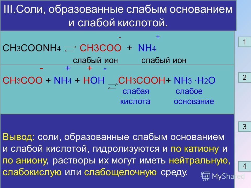 III.Соли, образованные слабым основанием и слабой кислотой. - + CH 3 COONH 4 CH3COO + NH 4 слабый ион слабый ион - + + - CH 3 COO + NH 4 + НОН CH 3 COOH+ NH 3 ·H 2 O cлабая слабое кислота основание -5 -5 Кд (NH3·H2O) = 6,3·10 > Кд (СH3COOH)=1,75 ·10