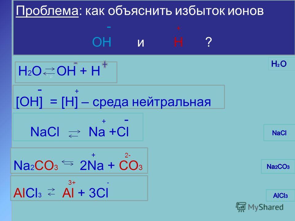 - + H 2 O OH + H - + [OH] = [H] – cреда нейтральная + - NaCl Na +Cl + 2- Na 2 CO 3 2Na + CO 3 3+ - AlCl 3 Al + 3Cl Проблема: как объяснить избыток ионов - + ОН и Н ?