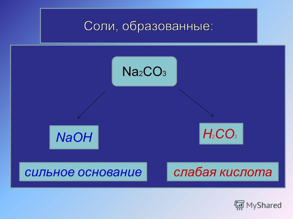 NaOH H 2 CO 3 сильное основаниеслабая кислота Na 2 CO 3
