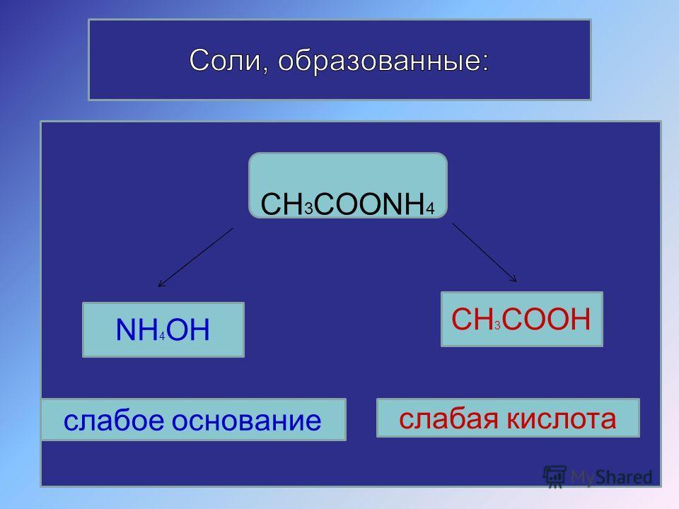 CH 3 COONH 4 NH 4 OH CH 3 COOH слабое основание слабая кислота