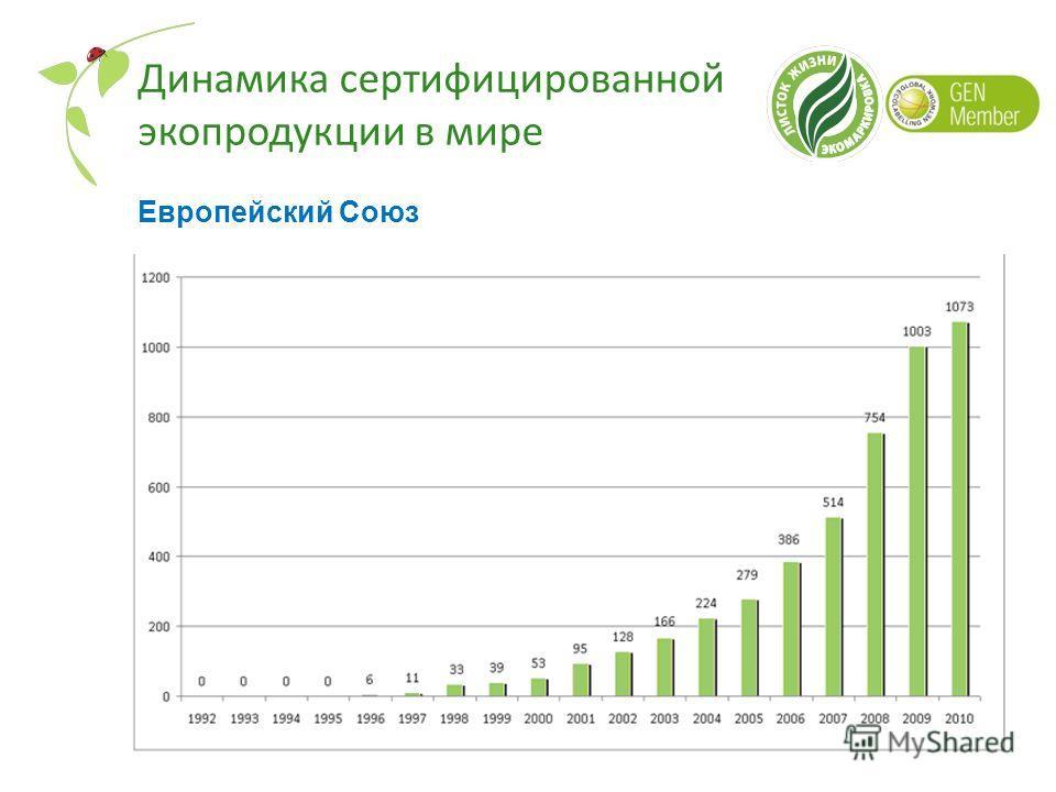Динамика сертифицированной экопродукции в мире Европейский Союз
