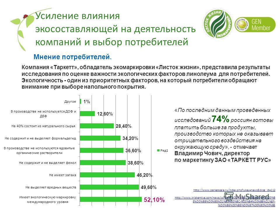 «По последним данным проведенных исследований 74% россиян готовы платить больше за продукты, производство которых не оказывает отрицательного воздействия на окружающую среду», - отмечает Владимир Чович, директор по маркетингу ЗАО «ТАРКЕТТ РУС» http:/
