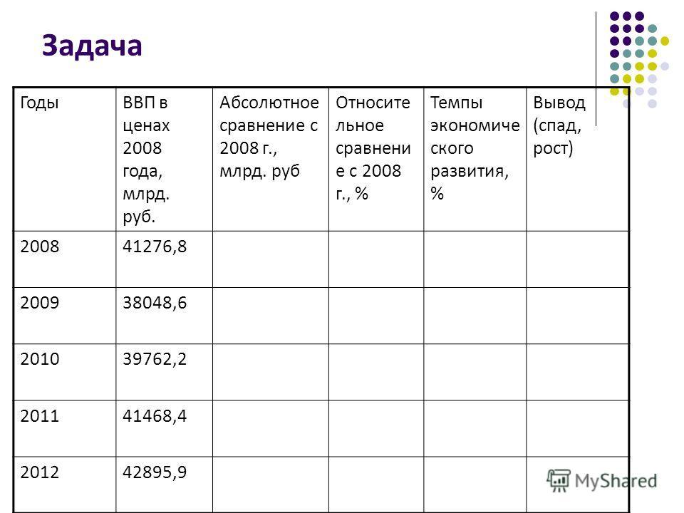 Задача ГодыВВП в ценах 2008 года, млрд. руб. Абсолютное сравнение с 2008 г., млрд. руб Относите льное сравнени е с 2008 г., % Темпы экономиче ского развития, % Вывод (спад, рост) 200841276,8 200938048,6 201039762,2 201141468,4 201242895,9