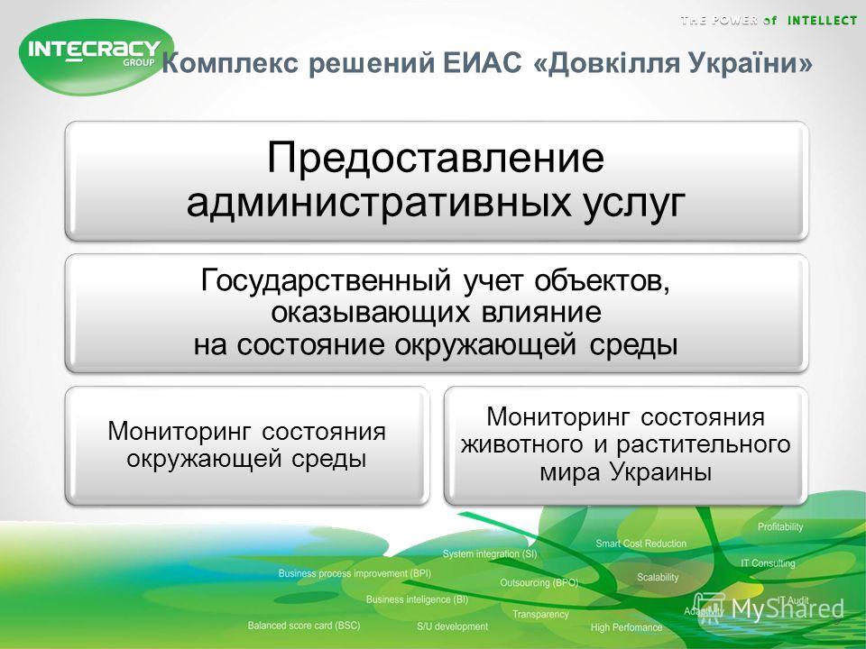 5 Комплекс решений ЕИАС «Довкілля України» Предоставление административных услуг Государственный учет объектов, оказывающих влияние на состояние окружающей среды Мониторинг состояния окружающей среды Мониторинг состояния животного и растительного мир