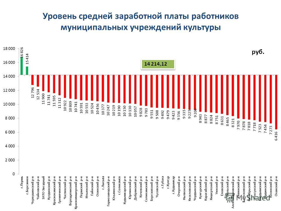 Уровень средней заработной платы работников муниципальных учреждений культуры руб. 14 214,12