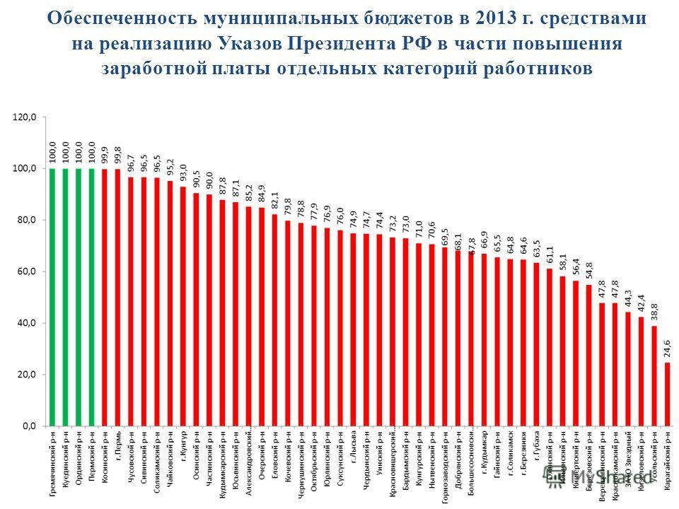 Обеспеченность муниципальных бюджетов в 2013 г. средствами на реализацию Указов Президента РФ в части повышения заработной платы отдельных категорий работников