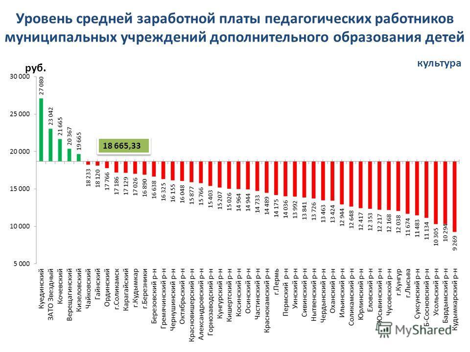 Уровень средней заработной платы педагогических работников муниципальных учреждений дополнительного образования детей культура руб. 18 665,33