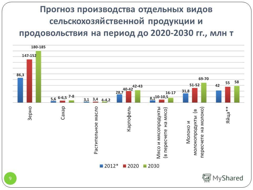 Прогноз производства отдельных видов сельскохозяйственной продукции и продовольствия на период до 2020-2030 гг., млн т 9