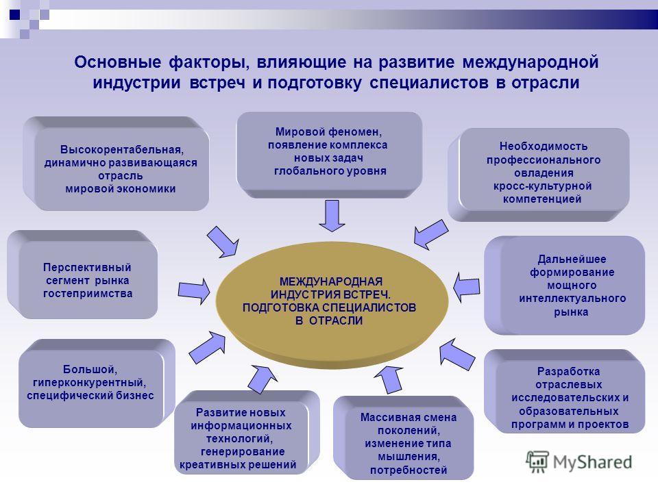 Основные факторы, влияющие на развитие международной индустрии встреч и подготовку специалистов в отрасли МЕЖДУНАРОДНАЯ ИНДУСТРИЯ ВСТРЕЧ. ПОДГОТОВКА СПЕЦИАЛИСТОВ В ОТРАСЛИ Необходимость профессионального овладения кросс-культурной компетенцией Дальне