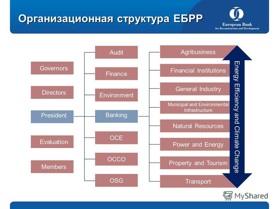 Организационная структура ЕБРР
