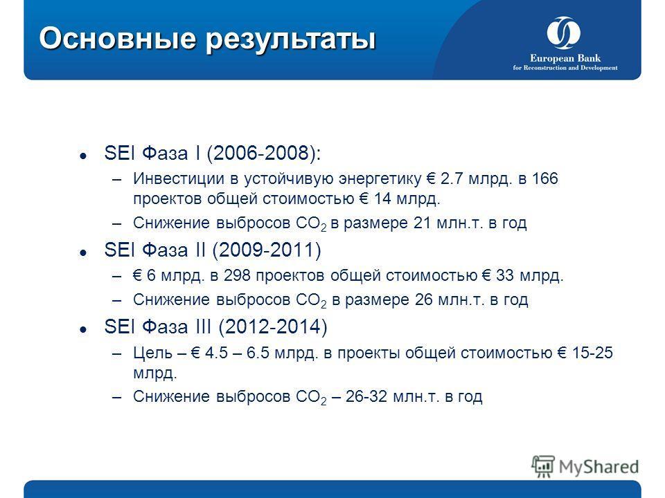 Основные результаты SEI Фаза І (2006-2008): –Инвестиции в устойчивую энергетику 2.7 млрд. в 166 проектов общей стоимостью 14 млрд. –Снижение выбросов СО 2 в размере 21 млн.т. в год SEI Фаза ІІ (2009-2011) – 6 млрд. в 298 проектов общей стоимостью 33