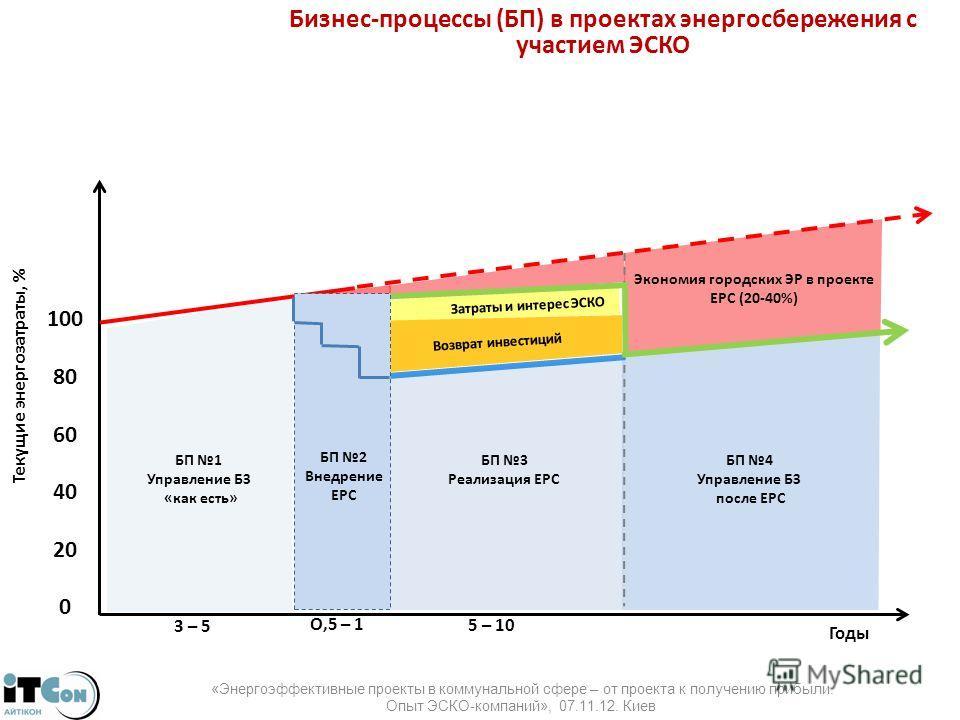 Затраты и интерес ЭСКО Бизнес-процессы (БП) в проектах энергосбережения с участием ЭСКО БП 1 Управление БЗ «как есть» БП 3 Реализация ЕРС БП 4 Управление БЗ после ЕРС 3 – 5 5 – 10 Годы Текущие энергозатраты, % 100 80604020 0 Возврат инвестиций Эконом