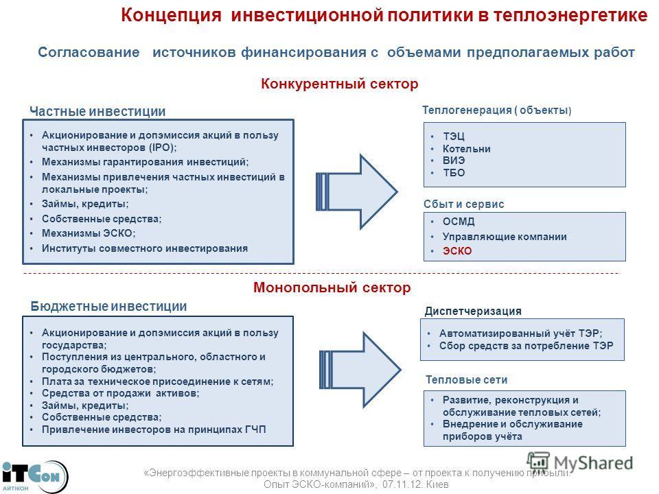 Концепция инвестиционной политики в теплоэнергетике Согласование источников финансирования с объемами предполагаемых работ Конкурентный сектор Акционирование и допэмиссия акций в пользу частных инвесторов (IPO); Механизмы гарантирования инвестиций; М