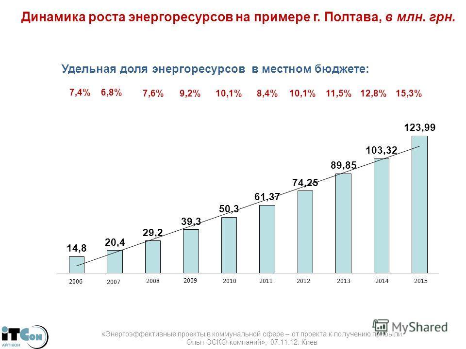 Динамика роста энергоресурсов на примере г. Полтава, в млн. грн. 2006 2007 2008 2009 2010 20112012 2013 20142015 «Энергоэффективные проекты в коммунальной сфере – от проекта к получению прибыли. Опыт ЭСКО-компаний», 07.11.12. Киев Удельная доля энерг