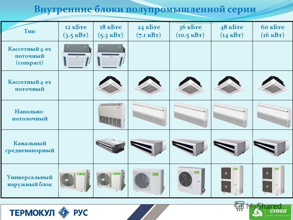 Внутренние блоки полупромышленной серии Тип 12 кБте (3.5 кВт) 18 кБте (5.3 кВт) 24 кБте (7.1 кВт) 36 кБте (10.5 кВт) 48 кБте (14 кВт) 60 кБте (16 кВт) Кассетный 4-ех поточный (compact) Кассетный 4-ех поточный Напольно- потолочный Канальный средненапо