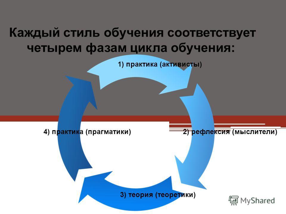 Каждый стиль обучения соответствует четырем фазам цикла обучения: 1) практика (активисты) 4) практика (прагматики) 3) теория (теоретики) 2) рефлексия (мыслители)