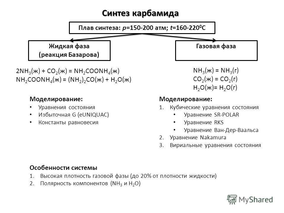 Синтез карбамида 2NH 3 (ж) + CO 2 (ж) = NH 2 COONH 4 (ж) NH 2 COONH 4 (ж) = (NH 2 ) 2 CO(ж) + H 2 O(ж) Жидкая фаза (реакция Базарова) NH 3 (ж) = NH 3 (г) CO 2 (ж) = CO 2 (г) H 2 O(ж)= H 2 O(г) Газовая фаза Плав синтеза: p=150-200 атм; t=160-220 0 C М