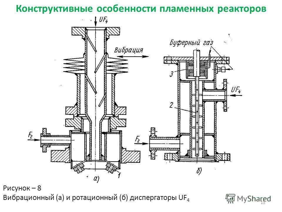 15 Конструктивные особенности пламенных реакторов Рисунок – 8 Вибрационный (а) и ротационный (б) диспергаторы UF 4
