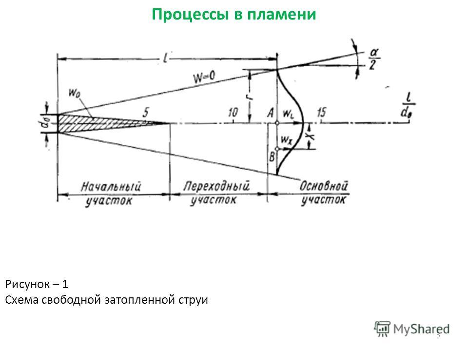 3 Рисунок – 1 Схема свободной затопленной струи Процессы в пламени