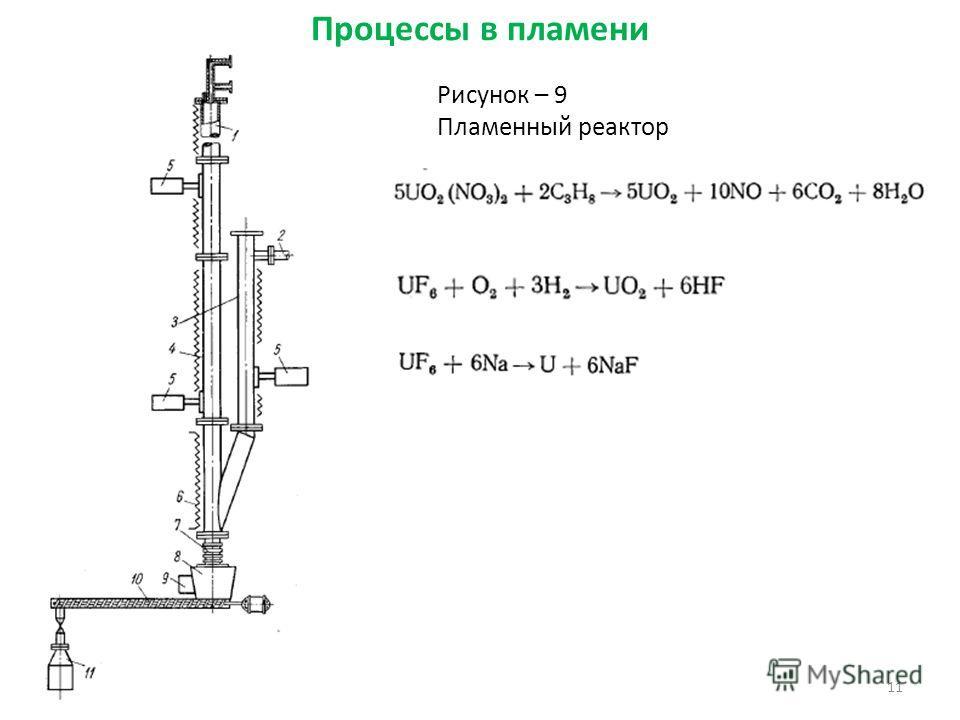 11 Рисунок – 9 Пламенный реактор Процессы в пламени