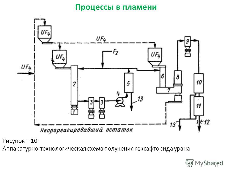 12 Рисунок – 10 Аппаратурно-технологическая схема получения гексафторида урана Процессы в пламени
