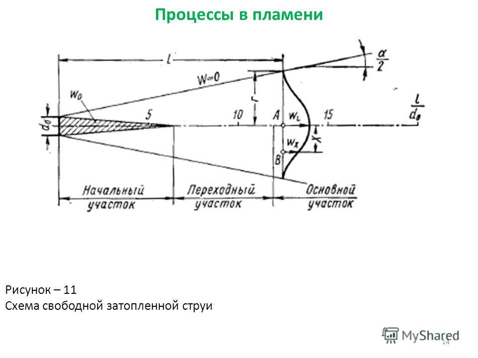 14 Рисунок – 11 Схема свободной затопленной струи Процессы в пламени