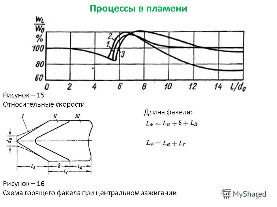 20 Рисунок – 15 Относительные скорости Процессы в пламени Рисунок – 16 Схема горящего факела при центральном зажигании Длина факела: