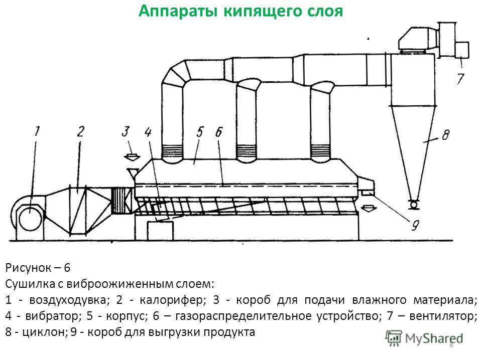 Аппараты кипящего слоя 8 Рисунок – 6 Сушилка c виброожиженным слоем: 1 - воздуходувка; 2 - калорифер; 3 - короб для подачи влажного материала; 4 - вибратор; 5 - корпус; 6 – газораспределительное устройство; 7 – вентилятор; 8 - циклон; 9 - короб для в